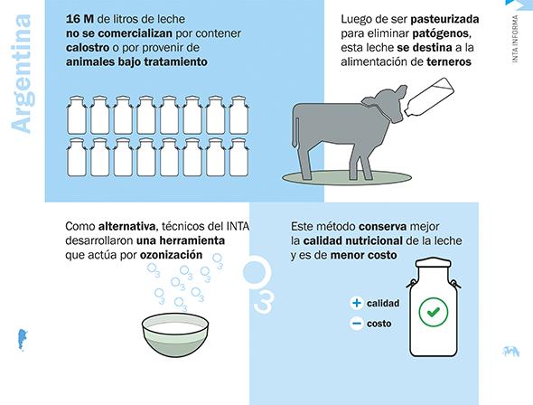 Una tecnología permite reutilizar la leche de descarte para alimentación animal